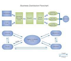 Best Flow Chart Template Business Distribution Flowchart Process Flow Chart