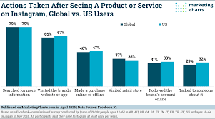 Halo Charts Facebook Says Brands On Instagram Benefit From A Halo Effect