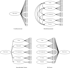 intrinsic motivation inventory psychometric properties in the figure 1 models tested