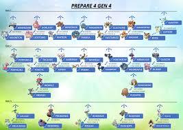 Shuckle Pokemon Evolution Chart Gen 4 Evolution Chart Imgur