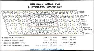Accordion Keys Chart Accordion With 60 Basses Chart Music Practice Theory