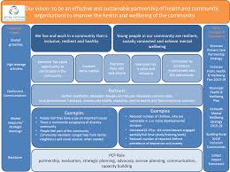 Strategic Planning Framework Strategic Planning Central Victorian Pcp