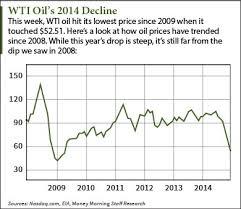 Oil Price 2009 Chart Crude Oil Price Charts Compare 2014 To 2008