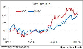 Ongc Stock Chart Ongc Share Price History Settlement Contract