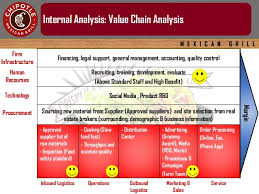 Chipotle Organizational Structure Chart Chipotle Macro Environment Analysis Custom Paper Example