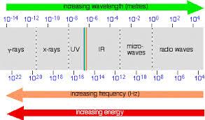 Electromagnetic Radiation Chemistry Libretexts