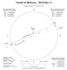 Last Transit Of Mercury Until 2032 Tonight Earthsky