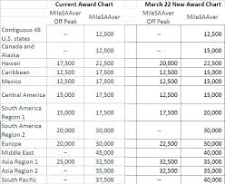 Breaking American Aadvantage Reveals Their New Award Chart