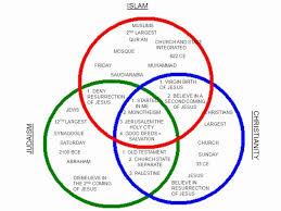 Similarities Between Islam And Christianity Venn Diagram Venn Diagram About Judaism And Christianity