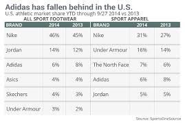 Under Armour Stock Quote Enchanting Where Adidas Is Stumbling And Nike Is Gaining Behind The