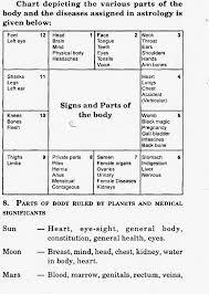 Health Astrology Chart Medical Astrology And Diseases Bharatiya Jyotish Mantra