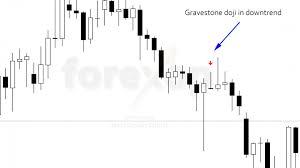 Trading The Gravestone Doji Bearish Reversals