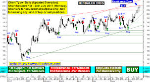 Hindalco Industries Support Resistance Hindalco Stock