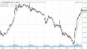 Intraday Trading Time Analysis Chart Analysis Market Control
