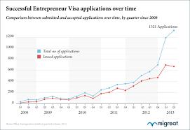 Statistics On Uk Migrant Entrepreneurs In 2013 Migreat Blog