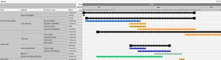 How To Create A Gantt Chart Using A Pivot Table Qlik Community