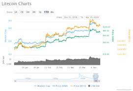 Litecoin Price Chart All Time Litecoin Ltc Price Analysis Is Ltc Capable Enough To