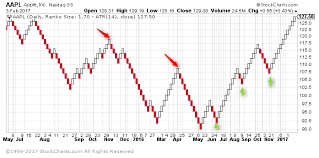 Apple Stock Value Chart Apple Inc Aapl Stock Chart Based On Renko With 14 Period
