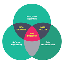 Data Science Venn Diagram Data Science Venn Diagram Awesome What Is A Data Scientist Quora