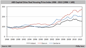 A History Of Australian Property Values In Charts Philip Soos
