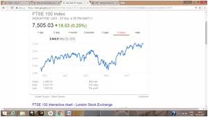 Ftse 100 Yahoo Interactive Chart Why Did The Indian Stock Market Rally After 2013 Is It