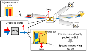 Osa Spectral Efficiency Maximization Of Grouped Routing