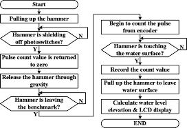 Flow Chart Of Measuring Water Level Download Scientific