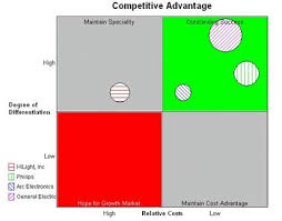 Marketing Positioning Chart Competitive Position Tactics Chart Definition Marketing