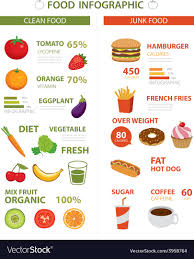 Junk Food Healthy Food Chart Healthy And Junk Food Infographic