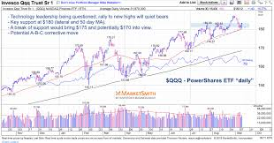 Nasdaq 100 Whats Next For Market Leading Tech Stocks