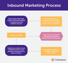 How To Document The Marketing Process In Six Steps Coschedule