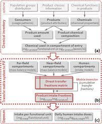 Pif Framework Flow Chart Of Data And Matrix Calculation