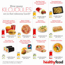 Kilojoules Exercise Chart How Many Kilojoules Are In That Takeaway Lunch Australian