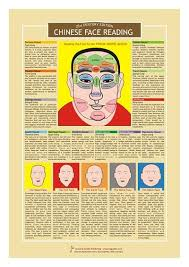 Chinese Medicine Face Reading Chart Chinese Face Reading Chart Chinese Face Reading Face