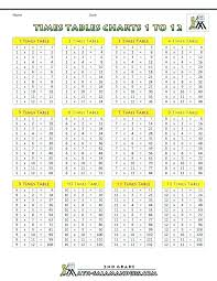Times Tables Up To 12 Chart Math Multiplication Tables Csdmultimediaservice Com
