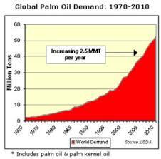 Palm Oil Chart Palm Oil The Next Best Investment Seeking Alpha