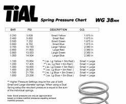 Tial F38 Wastegate Springs