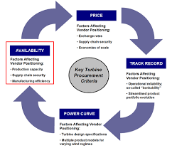 Manufacturers Tailor Sales Strategies To Key Customers