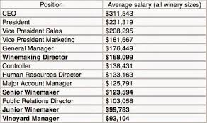 The Gray Report Winemakers Are Paid Less Than Hr Managers