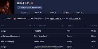 Uk Itunes Chart 100 Apple Music Analytics Playlists Itunes Charts Soundcharts