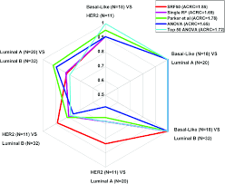Radar Chart For Pairwise Comparison Auc Values For The Bc