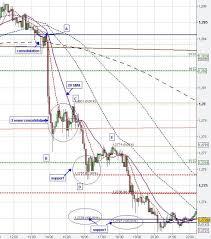 Stock Chart Analysis Stock Chart Analysis Stock Market