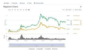 What Do We Expect Of Regal Coin Quora