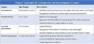 Piaget S Stages Of Cognitive Development Chart 77 Qualified Cognitive Development Theory