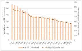 The Truthiness About Crime In America Brennan Center For