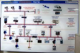 panbo the marine electronics hub dr yung s nmea 2000 lab ship kmu ship convergence diagram cpanbo jpg