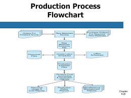 Manufacturing Process Flow Chart Pdf 62 Meticulous Smt Process Flow Chart Pdf