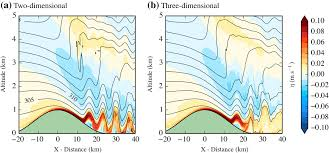 Formation Motion Design A Distance Dynamics Of Rotor Formation In Uniformly Stratified Two