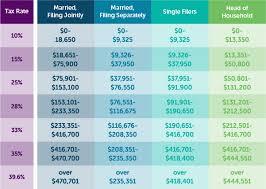 Understanding Marginal Income Tax Brackets Profectus Financial