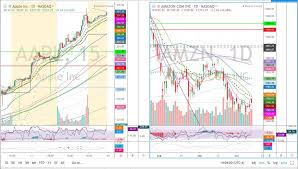 Tradingview Review Top Charting Software See Jane Trade